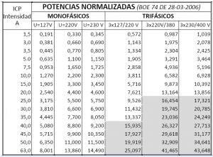 blog_tabla_potencias